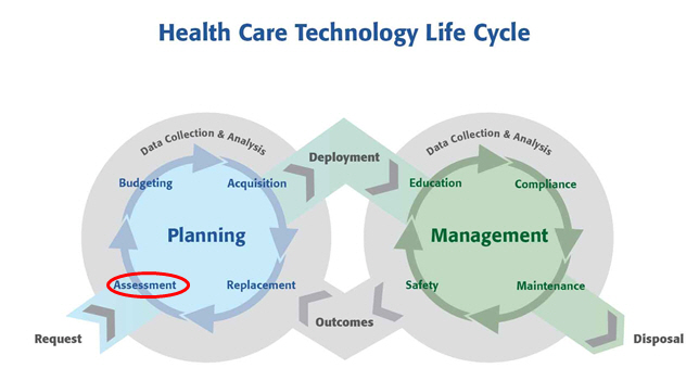 Online courses medical equipment technology support and management technological and clinical obsolescence occurs over various timeframes according to the technology some technologies have a long life ccuart Images